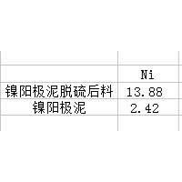 金川公司的热滤渣出售,约一万吨平均按70计价  有化验单