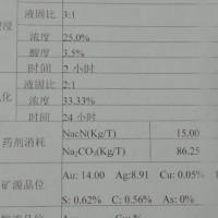 氧化浮选矿粉,每月300吨左右Au14.00  Ag8.91 Cu0.05% S0.62%