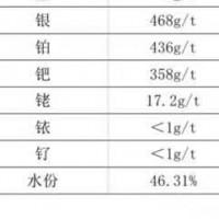 长期出售铂钯铑废料粉末 现货10吨,铂钯75系数,铑50系数,银468克/吨  436克/吨 钯358克/吨 铑17.2克/吨
